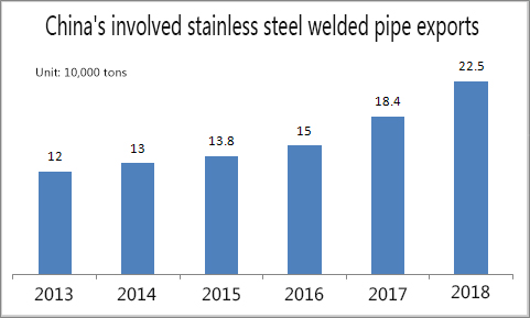 China's involved stainless steel welded pipe exports