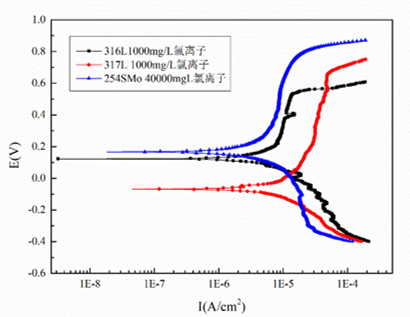 Polarization curves of 316L 317L 254SMO in flue gas condensate with different Cl‑ concentrations