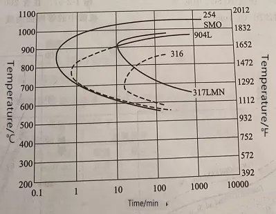 Kinetic curve of intermetallic phase precipitation between 254SMo steel and 316,904L and 317LMN