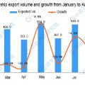 China's Ship Exports Data From January to August 2020