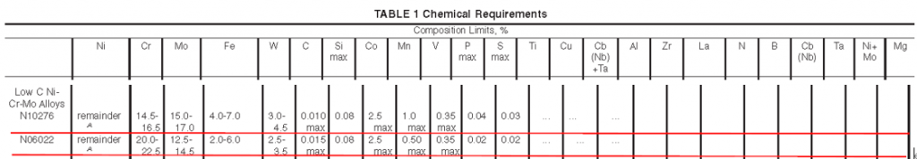 chemical bettween C276 and C22
